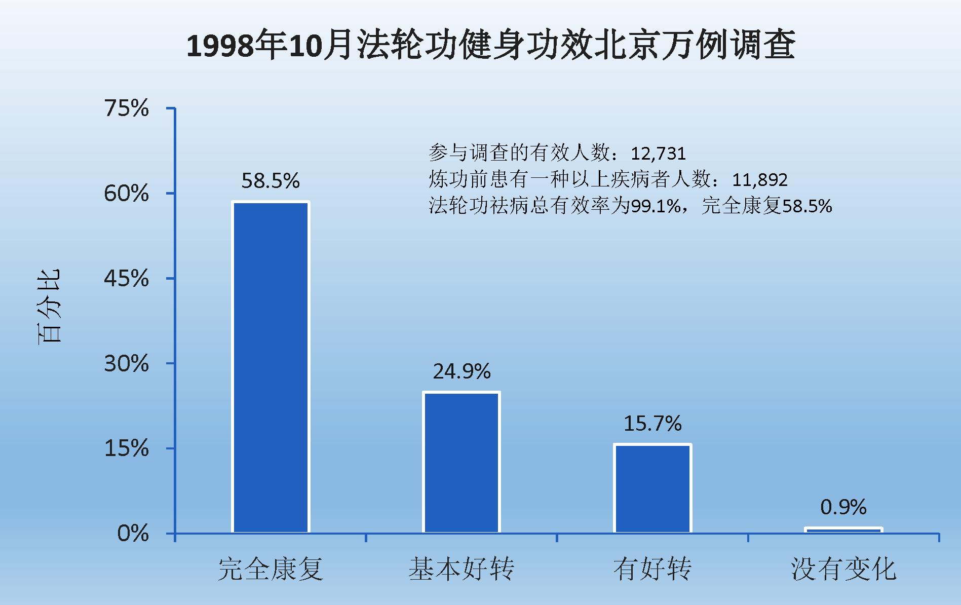 来自北京的法轮功学员修炼前后的健康调查报告(明慧网)