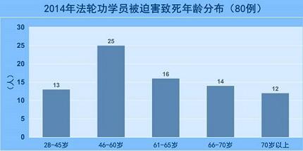2015-1-2-minghui-pohai-death-all-4--ss
