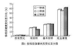 《法輪功健身功效北京萬例調查報告》中顯示修煉者在修煉法輪功前後身心狀況調查的結果