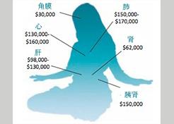 中国人体器官买卖的黑幕