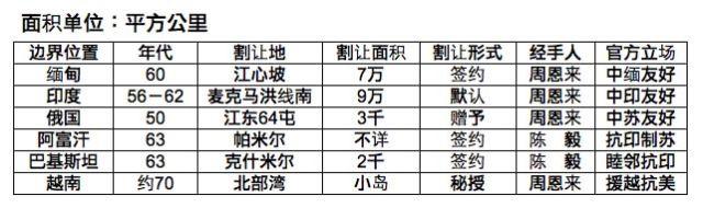 中共建政后出卖的领土列表一。(网络制图)